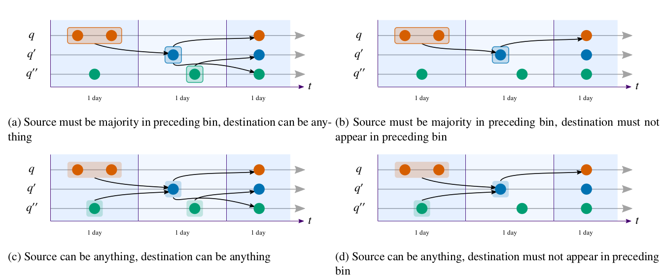 Substitution detection models